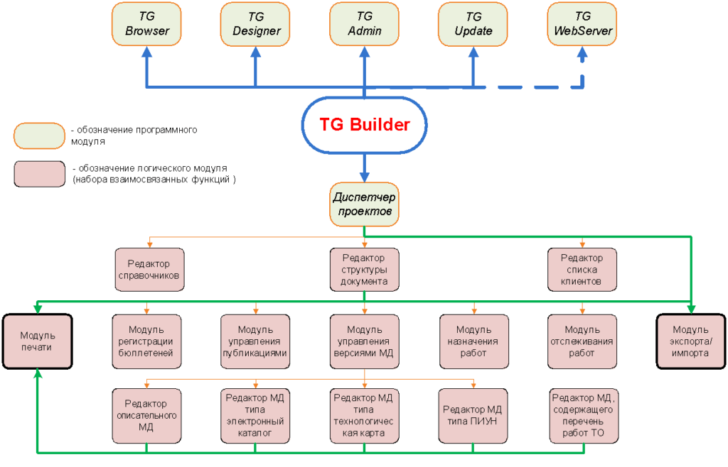 Структурная схема TG Builder