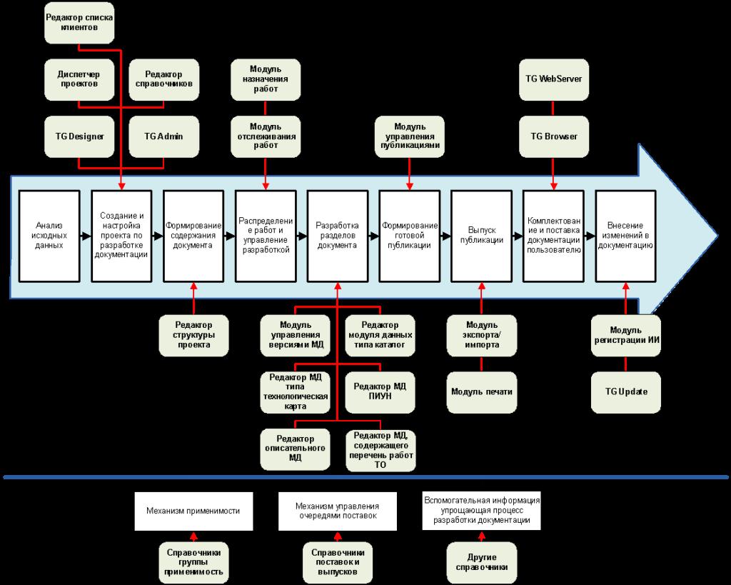 Типовой процесс разработки технической документации в TG Builder