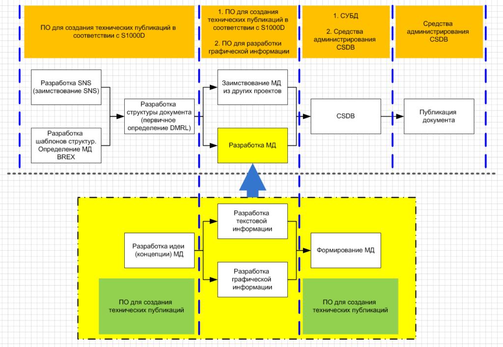 Способы сокращения затрат на разработку технической документации