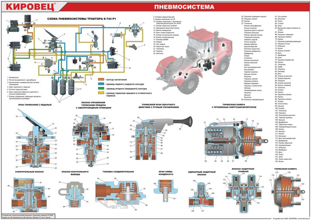 Разработка учебно-технических плакатов для АО Петербургский тракторный завод