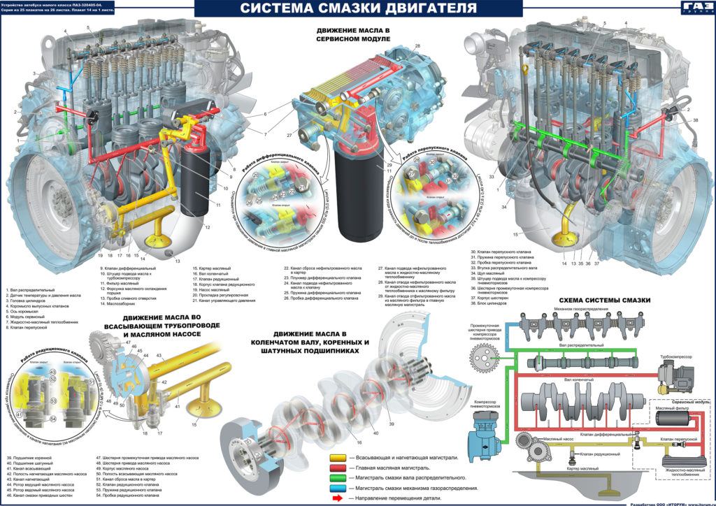 Разработка учебно-технических плакатов для ПАО «ПАЗ»