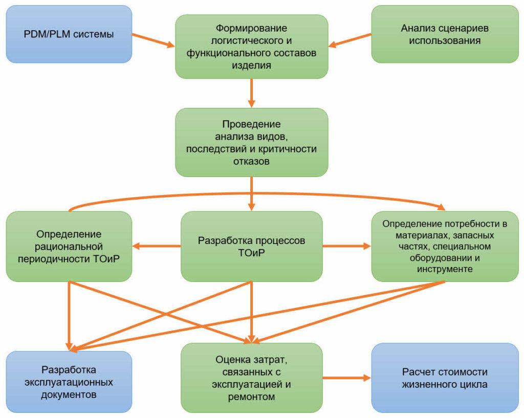 Схема АЛП