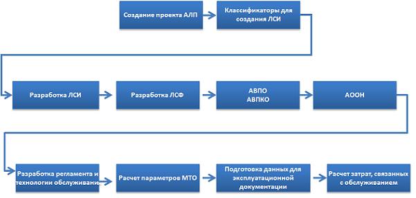 цикл процедур анализа логистической поддержки