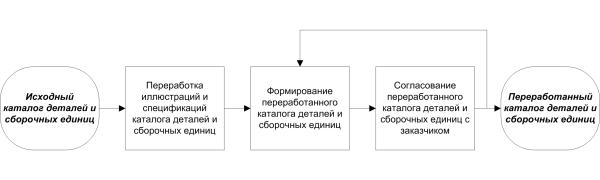 Рекомендации по составлению тендерных требований на разработку каталога деталей и сборочных единиц. Часть 2. Различия между переработкой и разработкой каталога