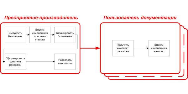 Рекомендации по составлению тендерных требований на разработку каталога деталей и сборочных единиц. Часть 3. Форма представления каталога